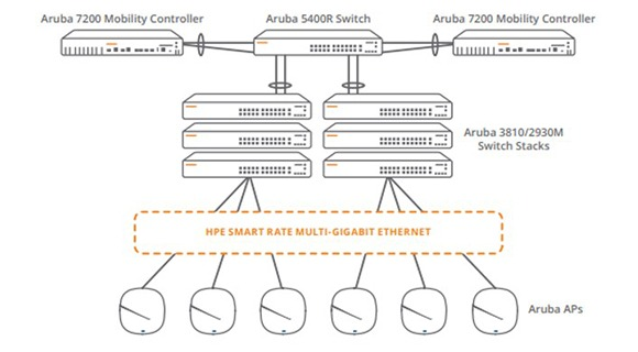 Aproveche 802.11ac Wave 2 con Ethernet multigigabit HPE Smart Rate