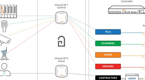 Connect and Protect: Building a Trust-Based Internet of Things for Business-Critical applications
