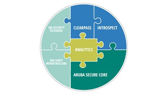 How Aruba Security Solutions Support NIST Compliance